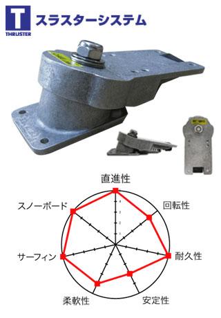 グラビティー スラスターシステム1